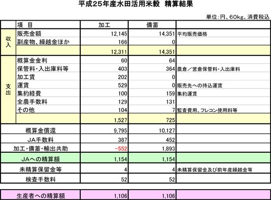 H25年産加工用米・備蓄米最終コスト表