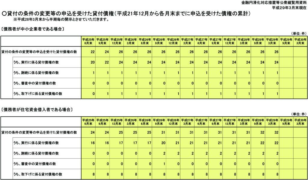 H29.03末円滑化開示資料(ホームページ用)